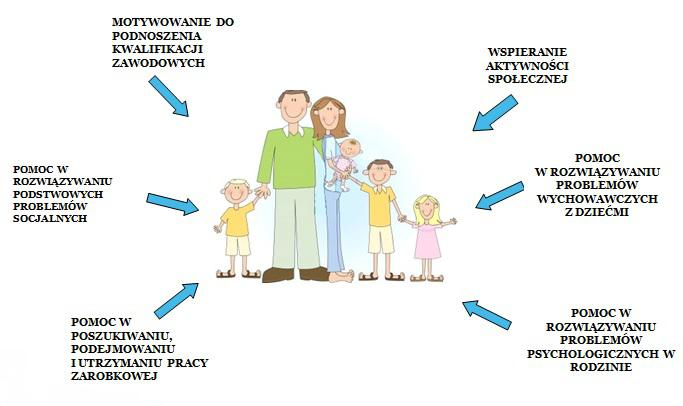 asystenci rodzin